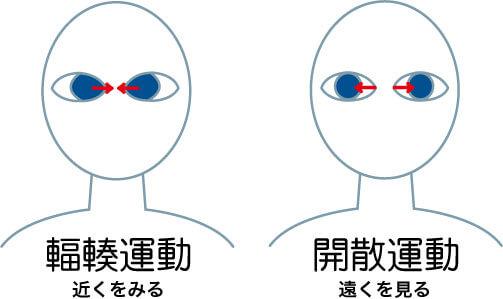 輻輳/開散運動のイメージ図